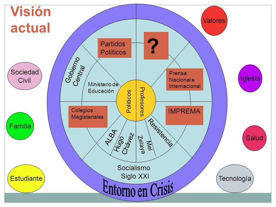 Visión actual Valores Partidos Políticos Sociedad Civil Gobierno