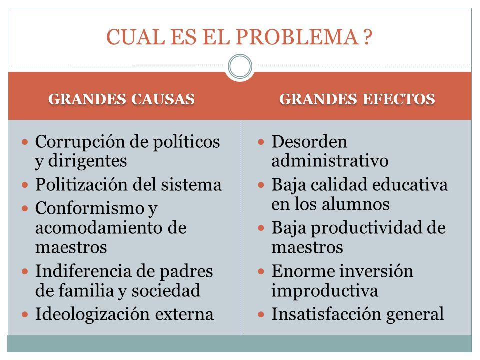 CUAL ES EL PROBLEMA Corrupción de políticos y dirigentes