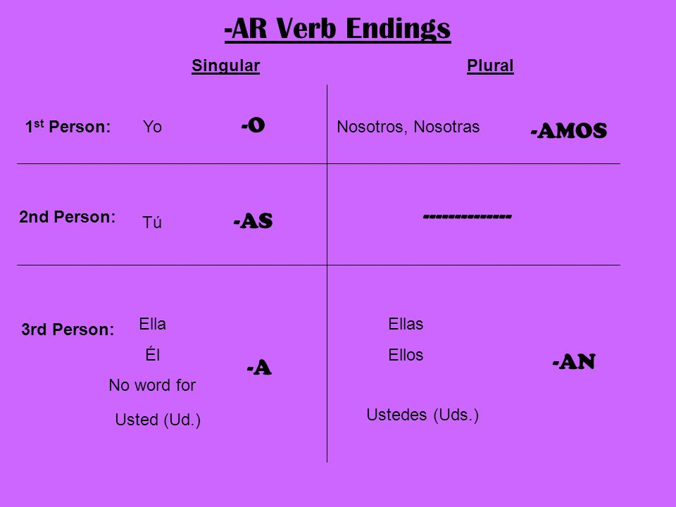 -AR Verb Endings -O -AMOS -------------- -AS -AN -A Singular Plural