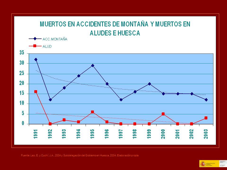 Fuente: Leo, E. y Cuchí, J.A., 2004 y Subdelegación del Gobierno en Huesca, 2004. Elaboración propia