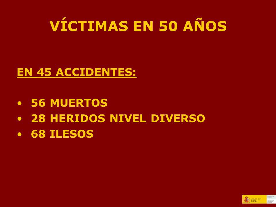 VÍCTIMAS EN 50 AÑOS EN 45 ACCIDENTES: 56 MUERTOS