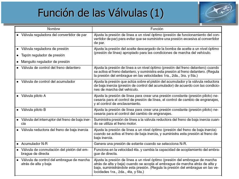 Función de las Válvulas (1)
