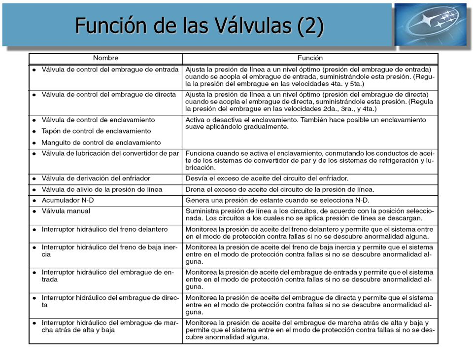 Función de las Válvulas (2)