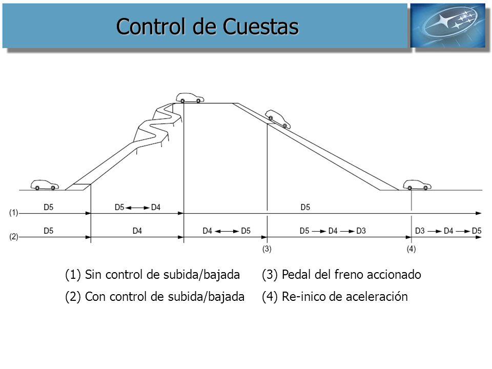 Control de Cuestas (1) Sin control de subida/bajada (3) Pedal del freno accionado.
