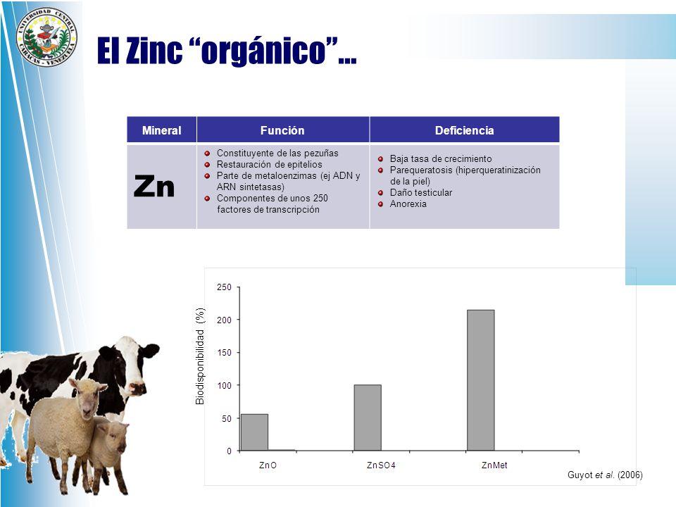 El Zinc orgánico … Zn Mineral Función Deficiencia