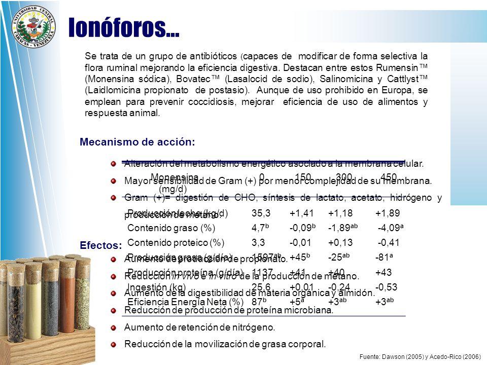 Ionóforos… Mecanismo de acción: Efectos: