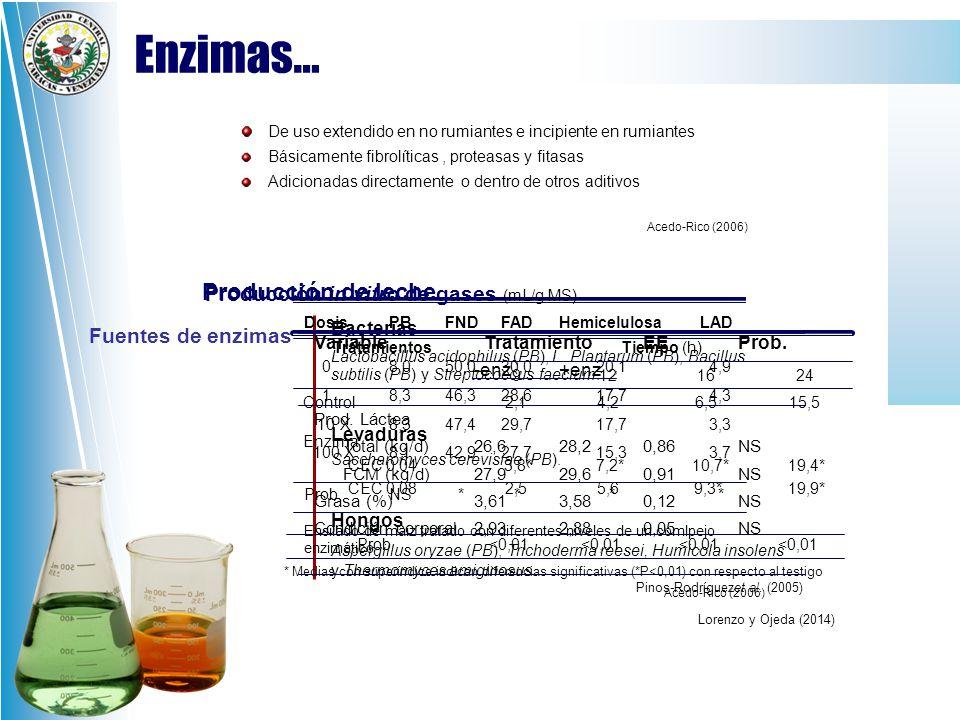 Enzimas… Producción de leche Producción in vitro de gases (mL/g MS)