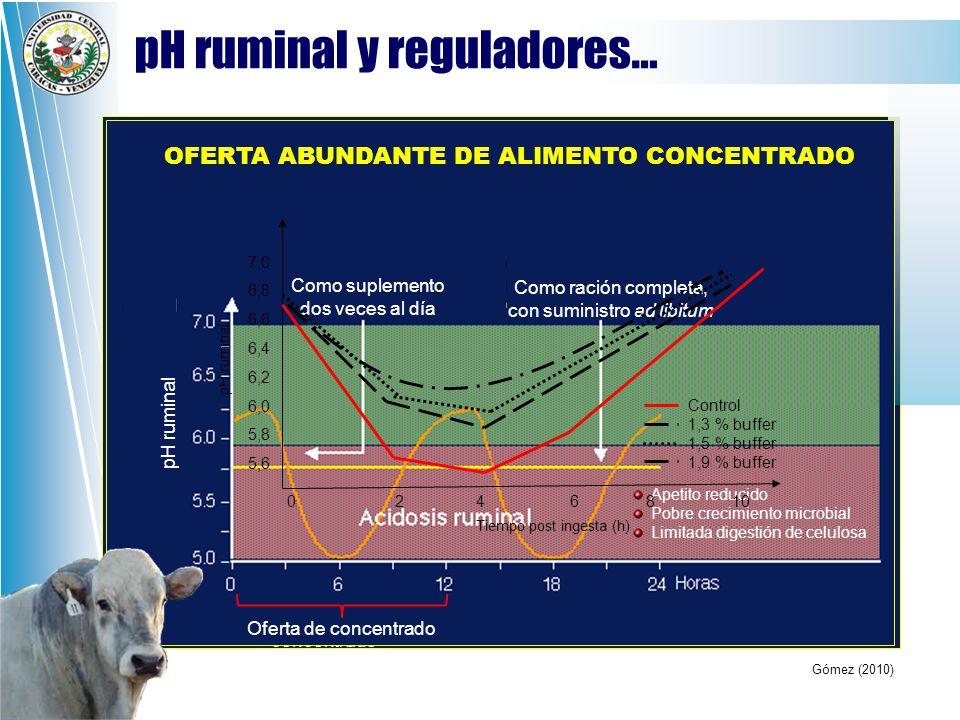 pH ruminal y reguladores…