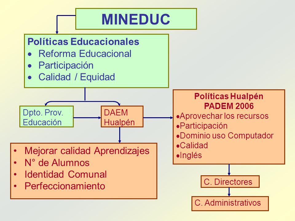 MINEDUC Políticas Educacionales Reforma Educacional Participación