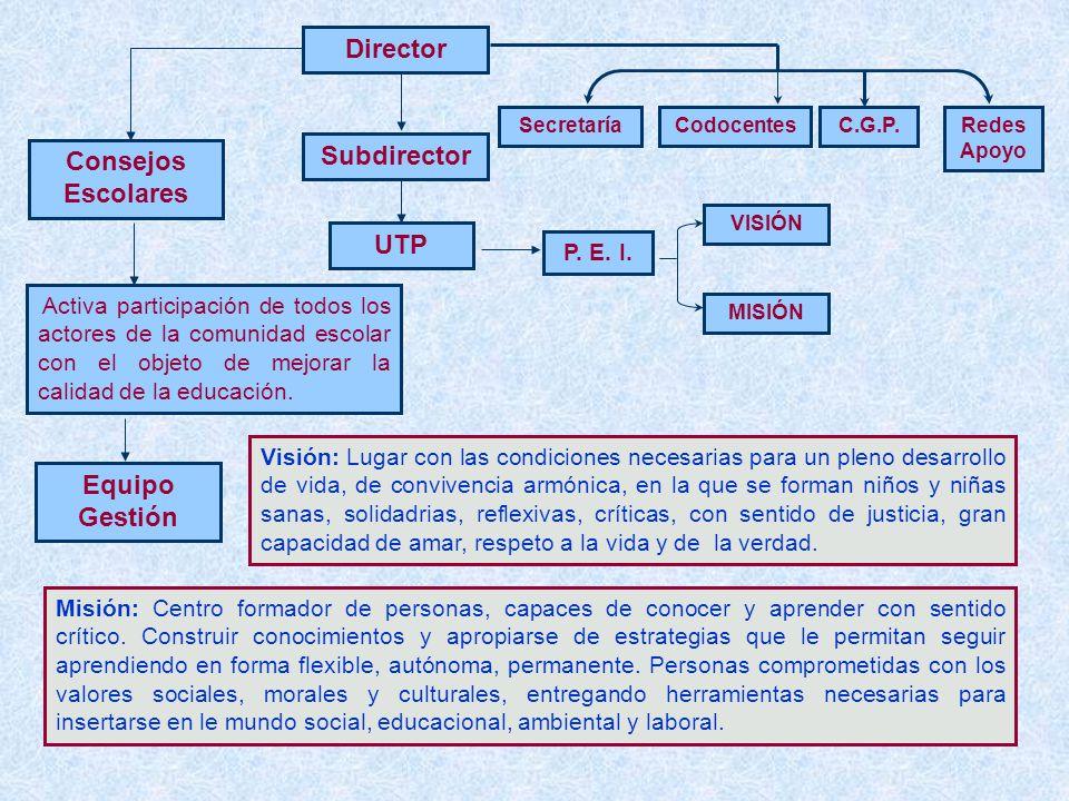 Director Consejos Escolares Subdirector UTP Equipo Gestión