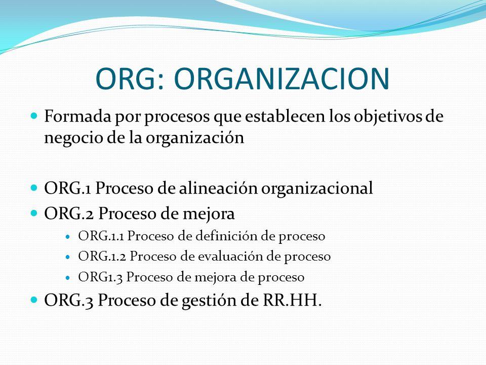 ORG: ORGANIZACION Formada por procesos que establecen los objetivos de negocio de la organización. ORG.1 Proceso de alineación organizacional.