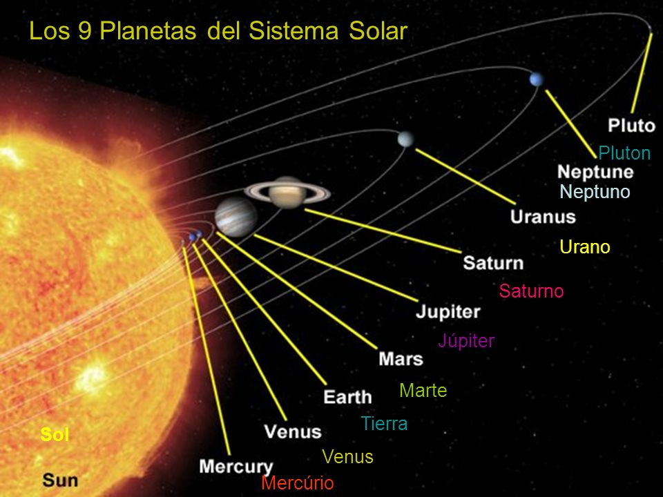 Los 9 Planetas del Sistema Solar