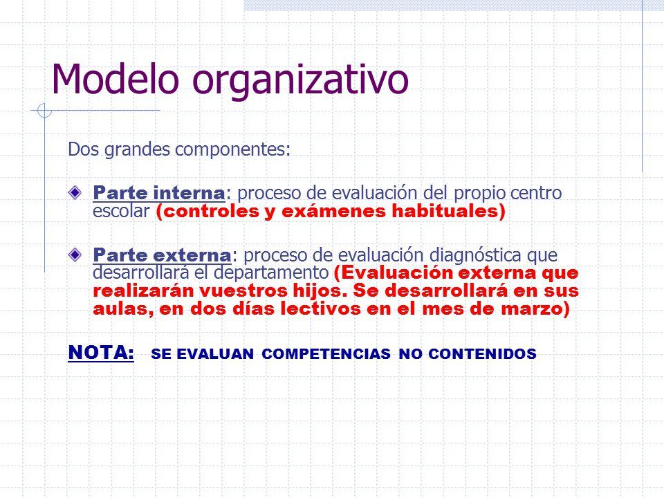 Modelo organizativo Dos grandes componentes: