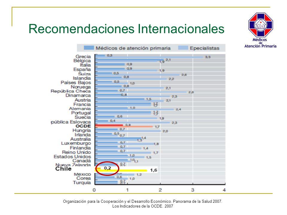 Recomendaciones Internacionales