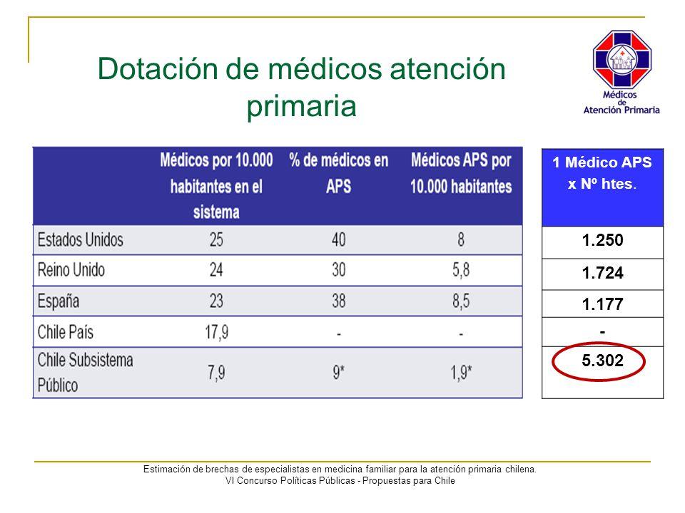Dotación de médicos atención primaria