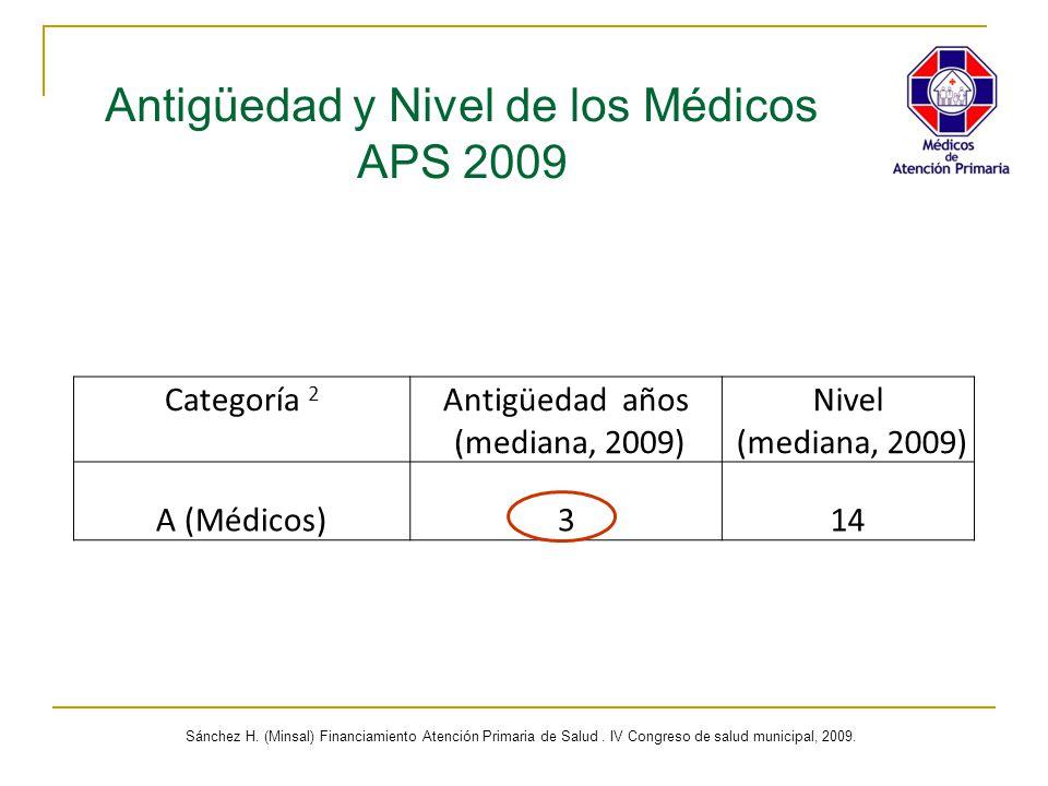 Antigüedad y Nivel de los Médicos APS 2009