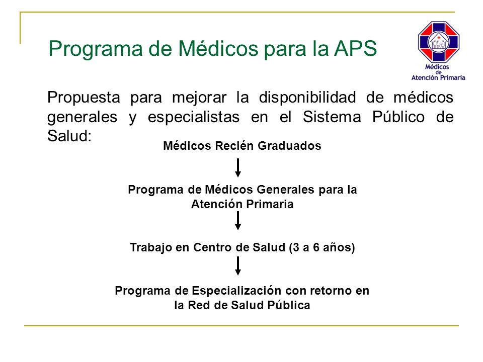 Programa de Médicos para la APS