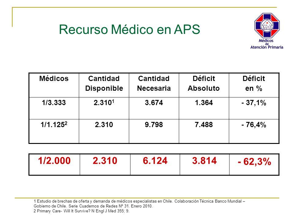 Recurso Médico en APS 1/2.000 2.310 6.124 3.814 - 62,3% Médicos
