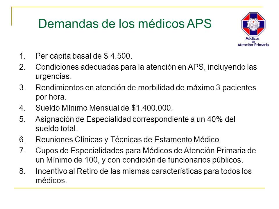 Demandas de los médicos APS