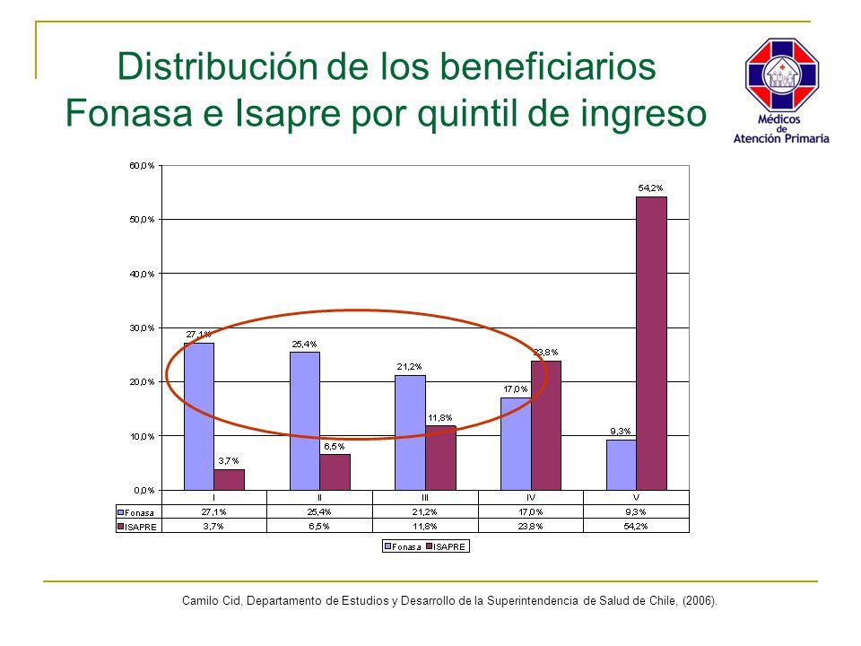 Distribución de los beneficiarios Fonasa e Isapre por quintil de ingreso