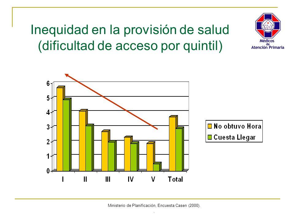 Inequidad en la provisión de salud (dificultad de acceso por quintil)