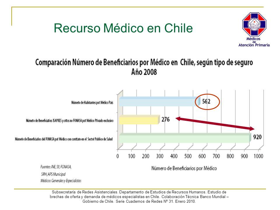 Recurso Médico en Chile