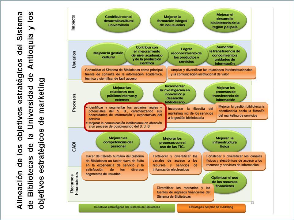 Alineación de los objetivos estratégicos del Sistema de Bibliotecas de la Universidad de Antioquia y los objetivos estratégicos de marketing