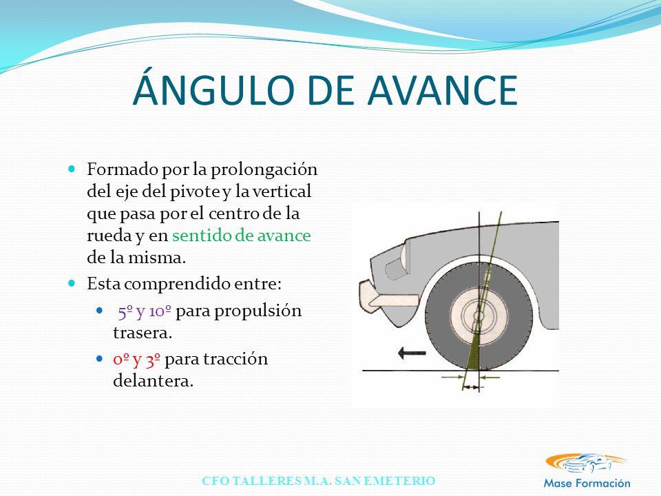 ÁNGULO DE AVANCE Formado por la prolongación del eje del pivote y la vertical que pasa por el centro de la rueda y en sentido de avance de la misma.