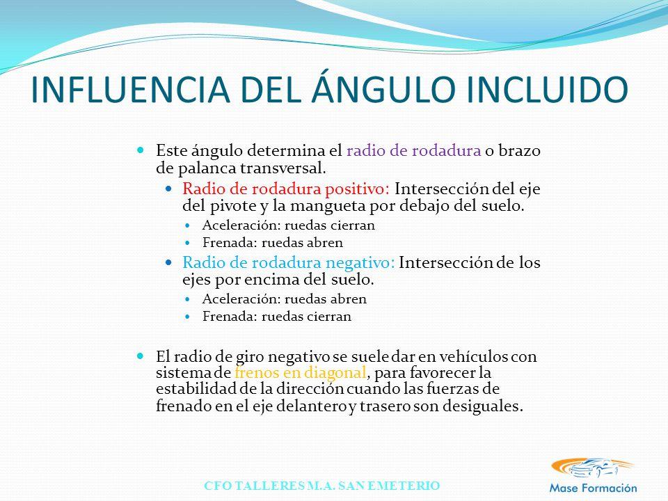 INFLUENCIA DEL ÁNGULO INCLUIDO