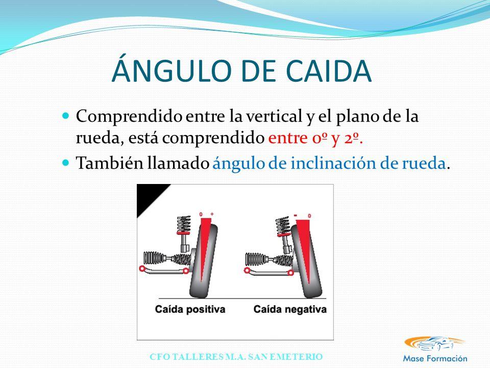 ÁNGULO DE CAIDA Comprendido entre la vertical y el plano de la rueda, está comprendido entre 0º y 2º.