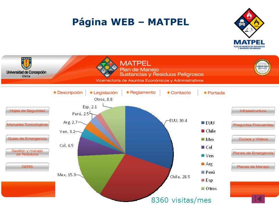Página WEB – MATPEL 8360 visitas/mes