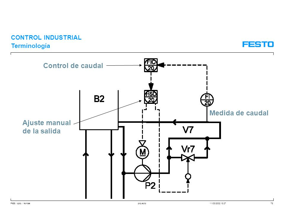 Control de caudal Medida de caudal Ajuste manual de la salida
