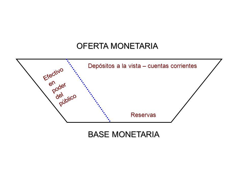 OFERTA MONETARIA BASE MONETARIA