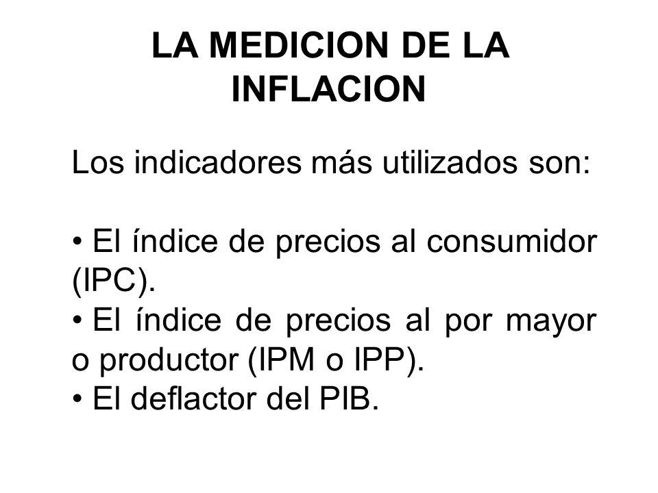 LA MEDICION DE LA INFLACION