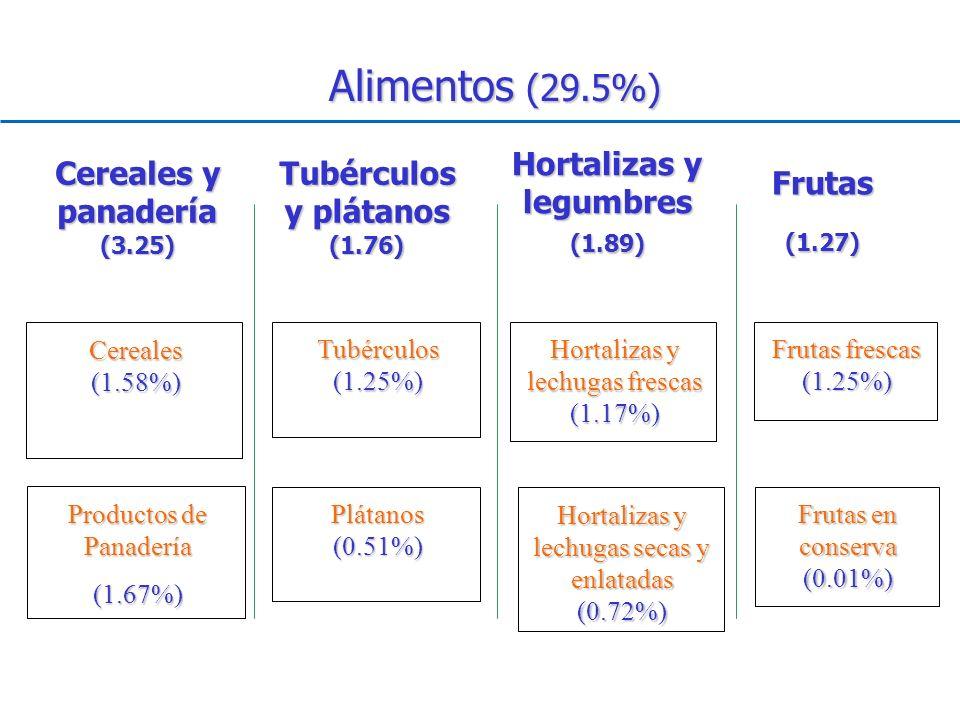 Alimentos (29.5%) Hortalizas y legumbres (1.89)