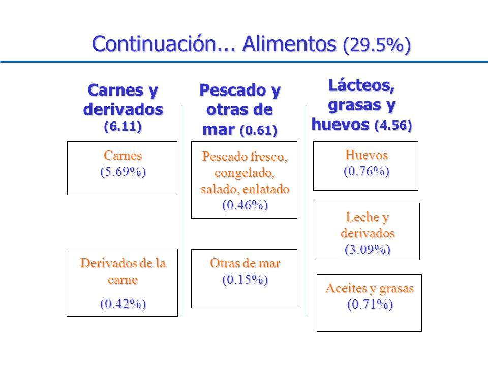 Lácteos, grasas y huevos (4.56) Pescado y otras de mar (0.61)
