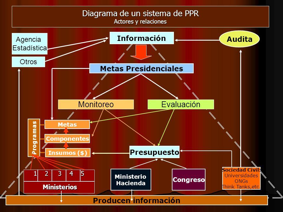 Diagrama de un sistema de PPR Actores y relaciones
