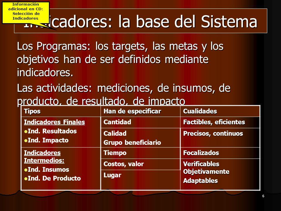 Indicadores: la base del Sistema