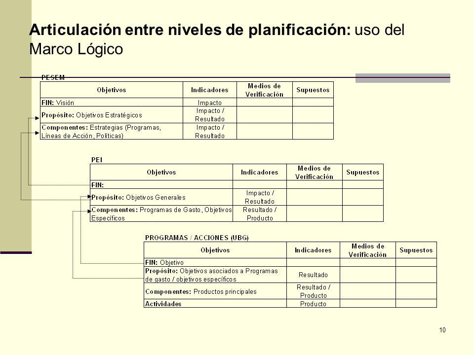 Articulación entre niveles de planificación: uso del Marco Lógico