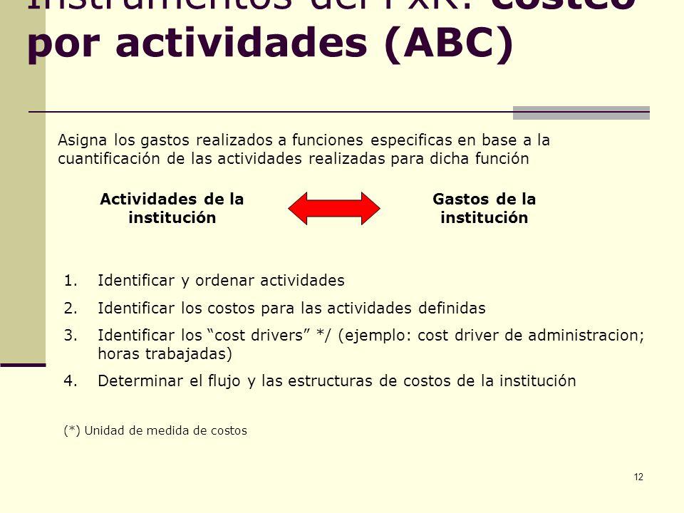 Instrumentos del PxR: costeo por actividades (ABC)