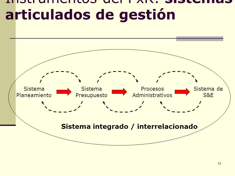 Instrumentos del PxR: sistemas articulados de gestión