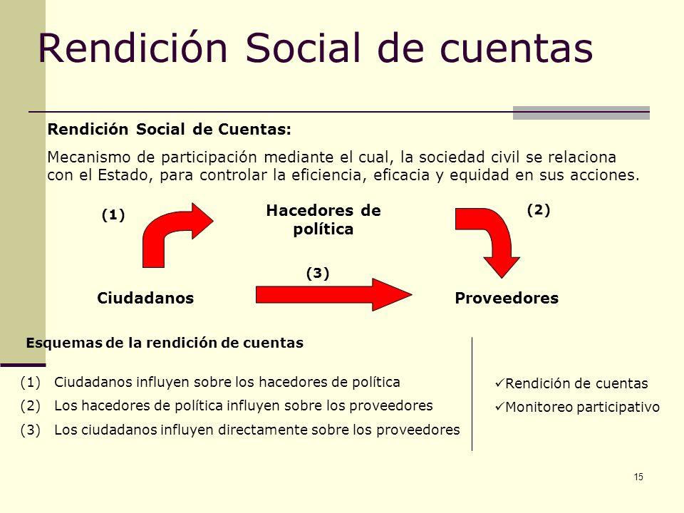 Rendición Social de cuentas