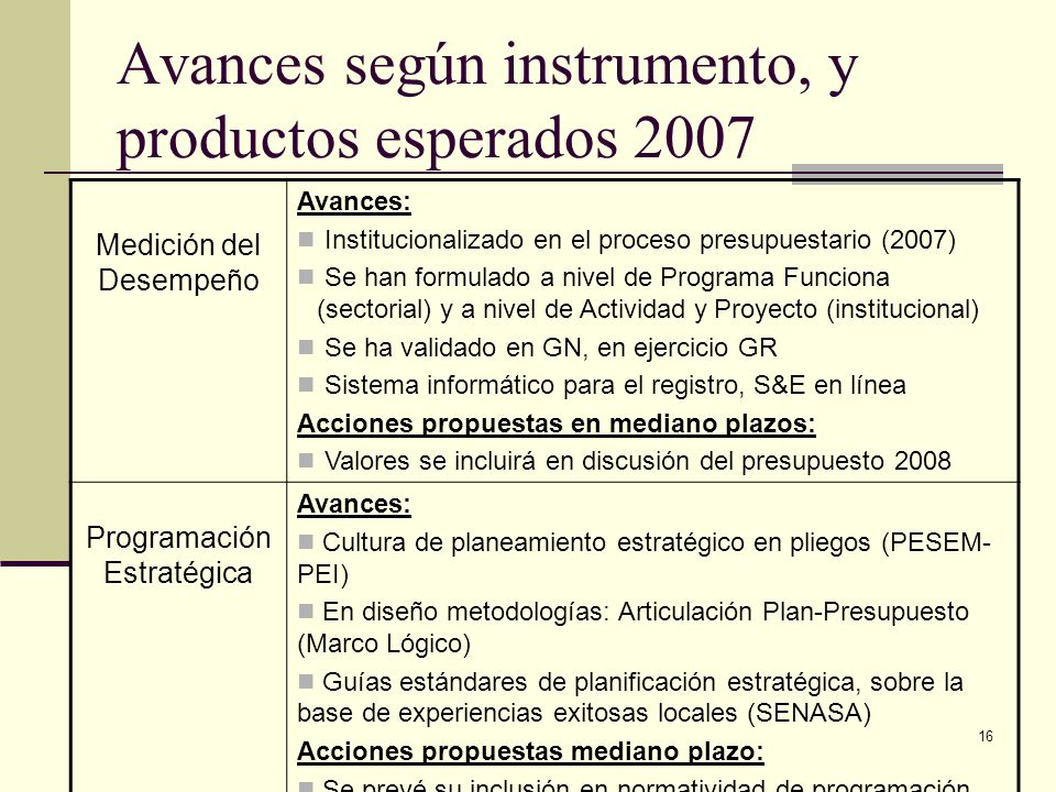 Avances según instrumento, y productos esperados 2007