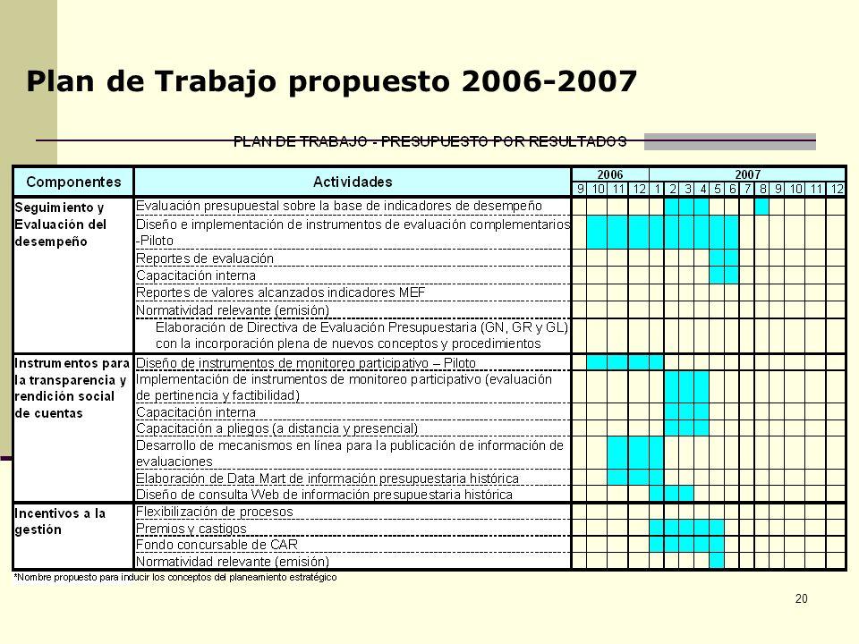 Plan de Trabajo propuesto 2006-2007