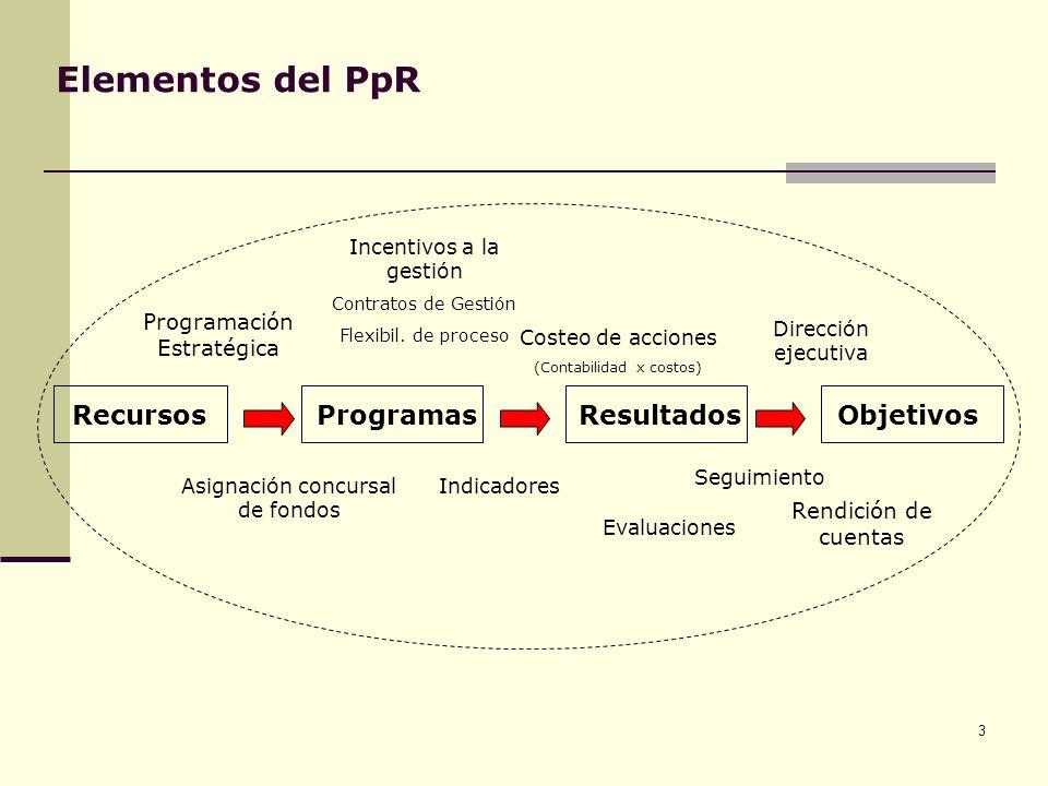 Elementos del PpR Recursos Programas Resultados Objetivos