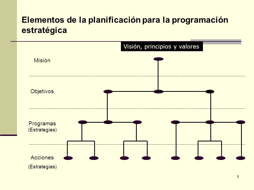 Programas (Estrategias)