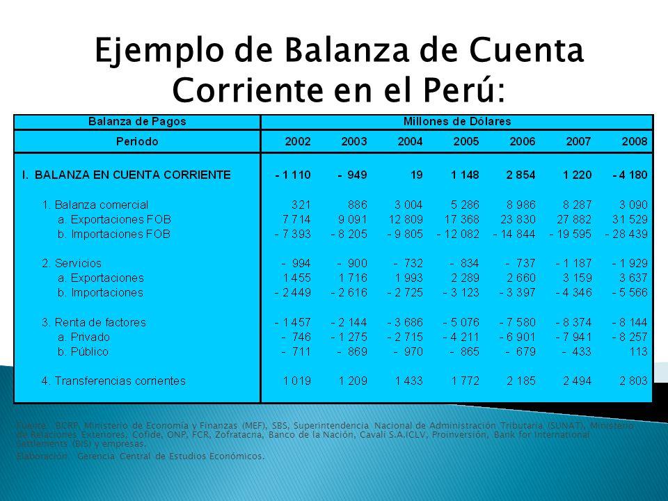 Ejemplo de Balanza de Cuenta Corriente en el Perú:
