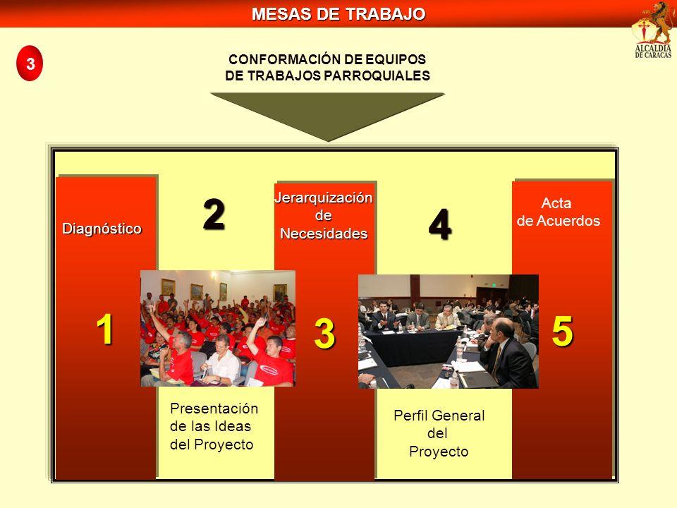 CONFORMACIÓN DE EQUIPOS DE TRABAJOS PARROQUIALES