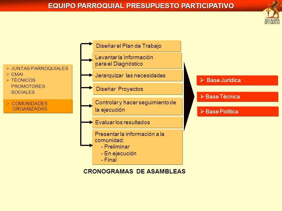 EQUIPO PARROQUIAL PRESUPUESTO PARTICIPATIVO