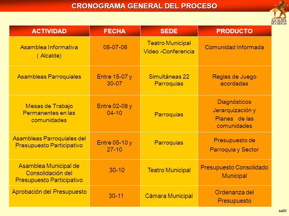 CRONOGRAMA GENERAL DEL PROCESO